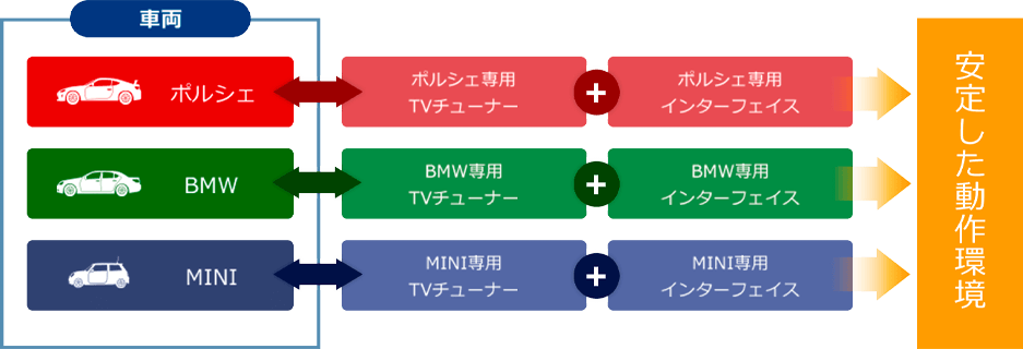 安定したテレビチューナーイメージ